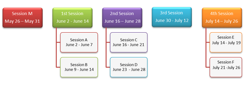 Riverview Session Chart